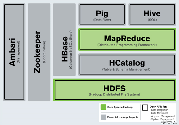 apache hbase is a storage system  with roots in hadoop
