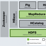Apache HBase is a storage system, with roots in Hadoop, and uses HDFS for underlying storage.